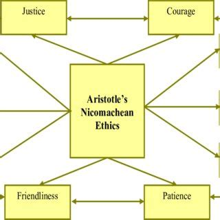 Aristotle on the Human Good: An Overview Northwestern